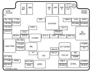 GMC Jimmy – fuse box diagram – engine compartment