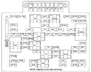 GMC Yukon – fuse box – engine compartment