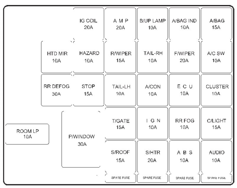 Skoda Fabium 2002 Fuse Box Diagram