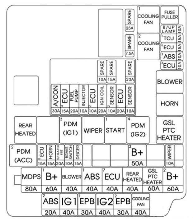 hyundai elantra gt – fuse box diagram – engine compartment