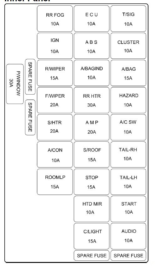hyundai elantra 2005 fuse box diagram carknowledge. Black Bedroom Furniture Sets. Home Design Ideas