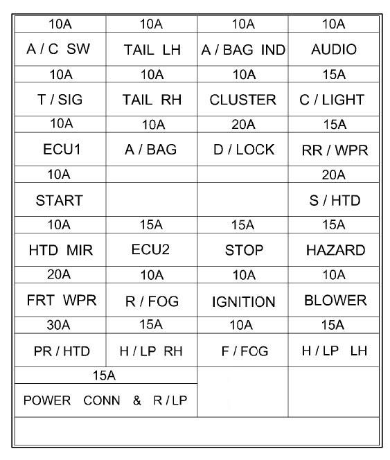 Hyundai Getz (2002 – 2005) – fuse box diagram - CARKNOWLEDGE on 2005 vauxhall astra, 2005 vauxhall tigra, 2005 vauxhall corsa, 2005 vauxhall vectra, 2005 vauxhall monaro,