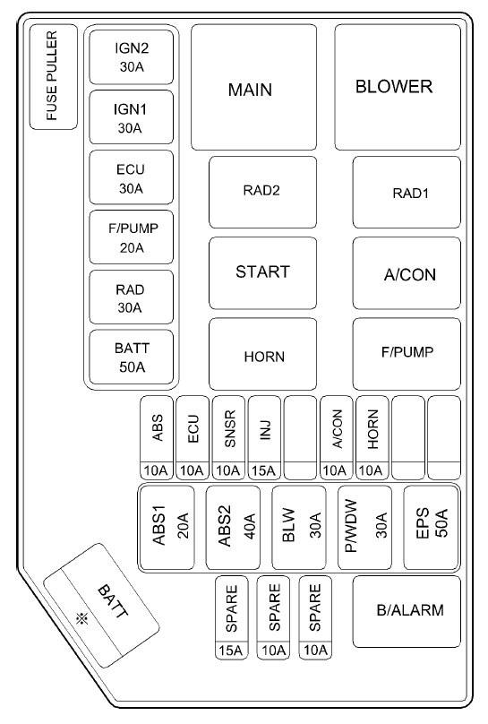 2002 kia fuse box diagram hyundai getz  2002     2005      fuse box diagram carknowledge info  hyundai getz  2002     2005      fuse box