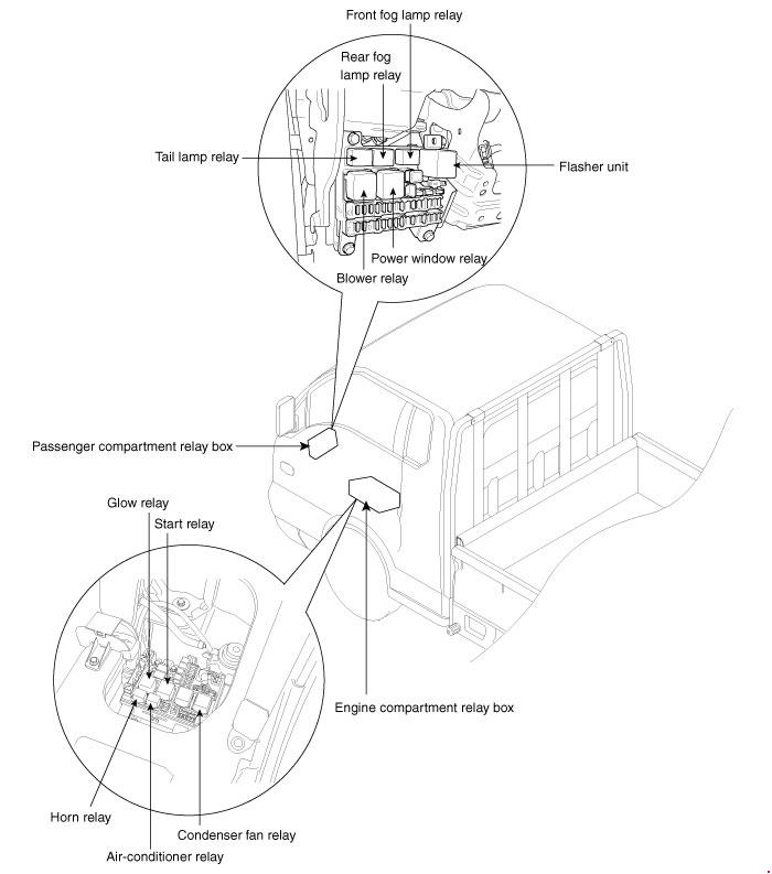Hyundai Porter 2004 2016 Fuse Box Diagram