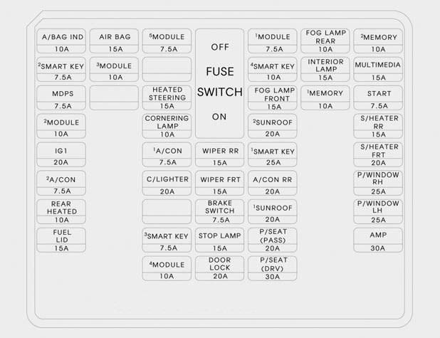 Hyundai Santa Fe (2017) – fuse box diagram - Carknowledge.infoCarknowledge.info