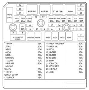 Hyundai Sonata – fuse box – engine compartment