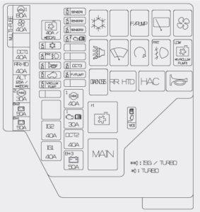 Hyundai Veloster – fuse box – engine compartment
