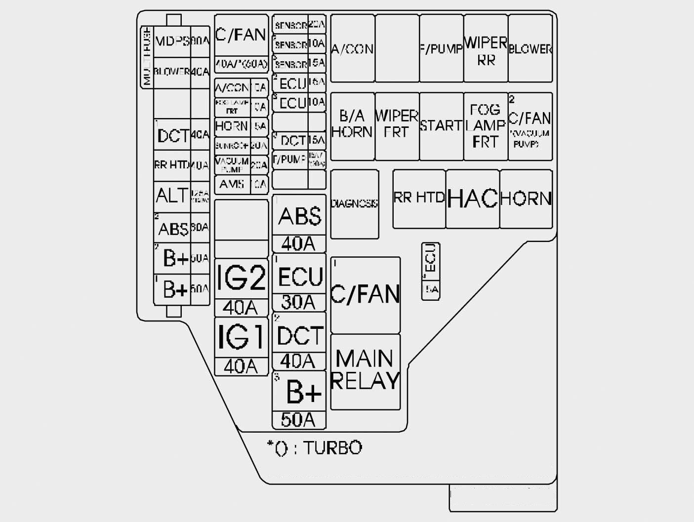 Hyundai    Veloster  2015     2016         fuse    box    diagram     CARKNOWLEDGE
