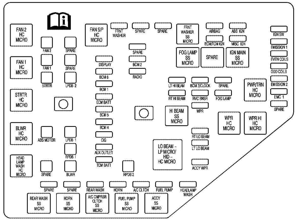 Cadillac SRX 40 – fuse box diagram   Carknowledge.info