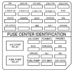 Cadillac DeVille mk7 – fuse box – engine compartment