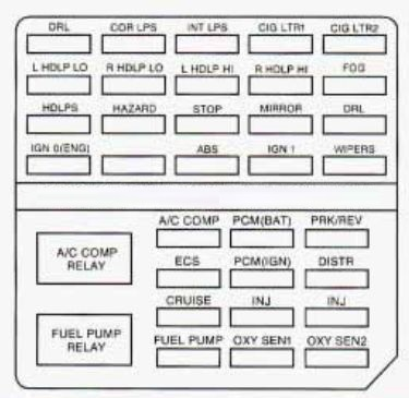Cadillac DeVille (1997) – fuse box diagram - Carknowledge.infoCarknowledge.info