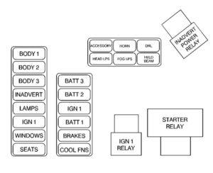 Cadillac DeVille – fuse box diagram – maxi fuses/relay center