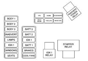 Cadillac Eldorado – fuse box diagram – maxi fuse block