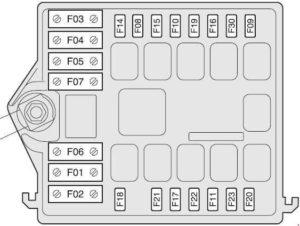 Alfa Romeo 147 – fuse box diagram – control box next battery
