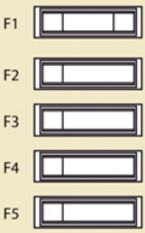 Citroen Jumpy – fuse box diagram – passenger compartment (towing/towbar/coachbuilders/platform CAB fuses)