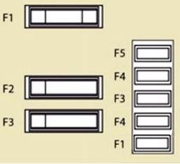 Citroen Jumpy – fuse box diagram – passenger compartment