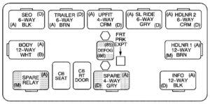 Cadillac Escalade mk2 – fuse box – center instrument panel