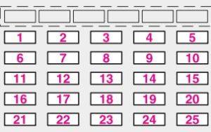 Lancia Thesis - fuse box - dashboard