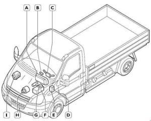 Iveco Daily - fuse box diagram - location