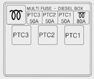 KIA Ceed - fuse box diagram - multi fuse (diesel)