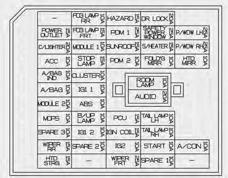 KIA Rio (2015 - 2017) - fuse box diagram - CARKNOWLEDGE Kia Fuse Box on chevy fuse, nissan fuse, 2003 tacoma tail light fuse,