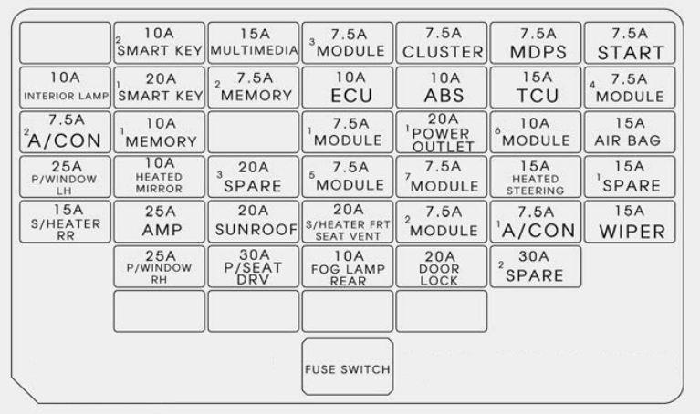 kia rondo (2017) - fuse box diagram - carknowledge.info  carknowledge.info