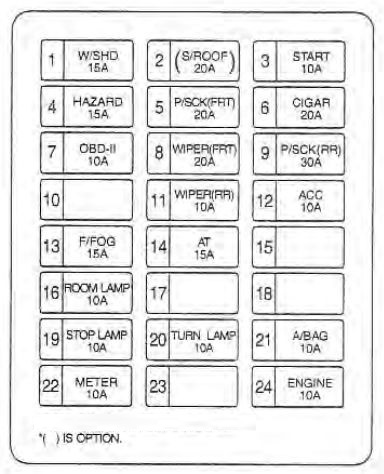 kia sedona (2002 - 2004) - fuse box diagram - carknowledge.info  carknowledge.info