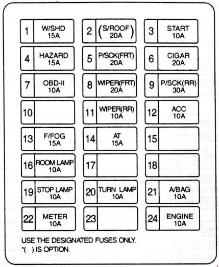 KIA Sedona GQ (1998 - 2006) - fuse box diagram - Carknowledge.infoCarknowledge.info