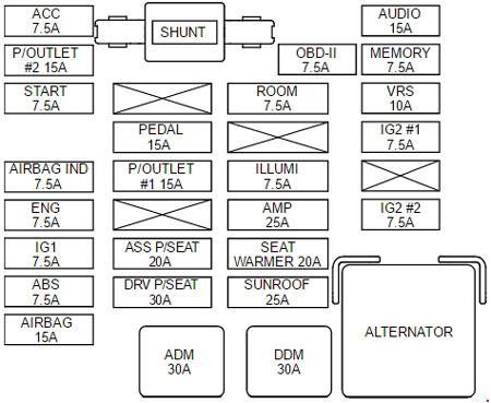 kia sedona vq (2006 - 2010) - fuse box diagram - carknowledge.info  carknowledge.info