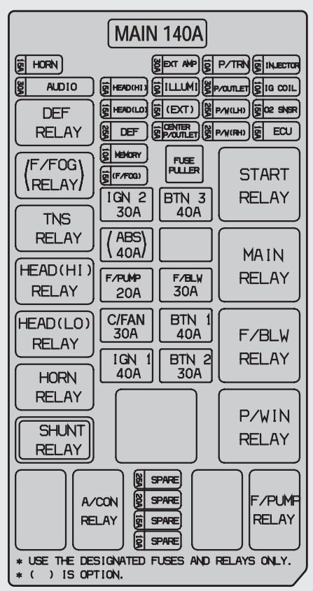 2006 Kium Sorento Fuse Box Diagram - Cars Wiring Diagram