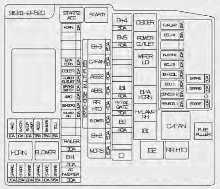 KIA Sorento (2014 - 2015) - fuse box diagram - Carknowledge.infoCarknowledge.info