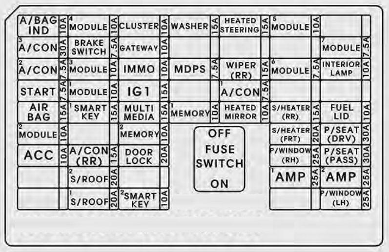 KIA Sorento (2016 - 2017) - fuse box diagram - Carknowledge.info  Carknowledge.info