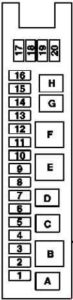 Mercedes-Benz E-Class w211 - fuse box diagram - trunk