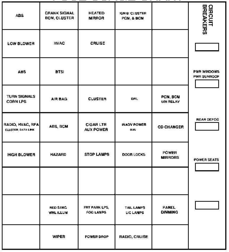 Oldsmobile Intrigue (1999) - fuse box diagram ...