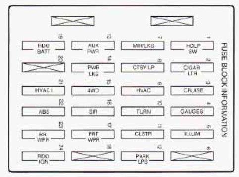 Oldsmobile Bravada (1998) - fuse box diagram - Carknowledge.infoCarknowledge.info
