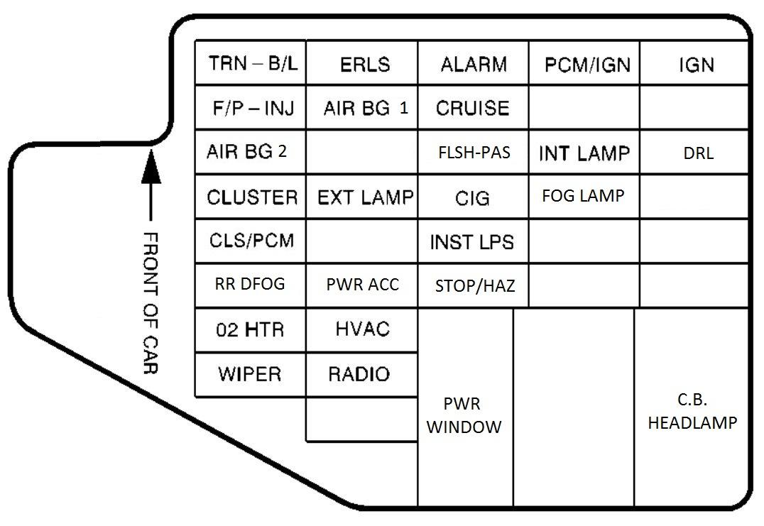 Pontiac Sunfire (1995) - fuse box diagram - Carknowledge.infoCarknowledge.info