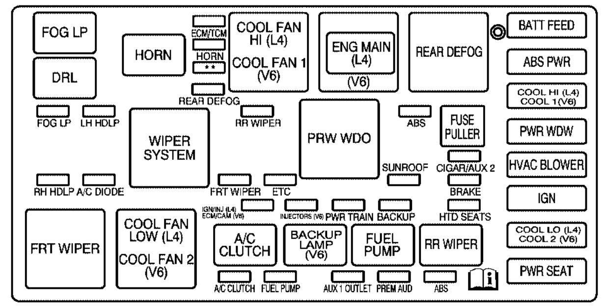 Saturn VUE (2001 - 2004) - fuse box diagram - Carknowledge.infoCarknowledge.info