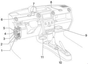 Scion xB - fuse box diagram - passenger compartment